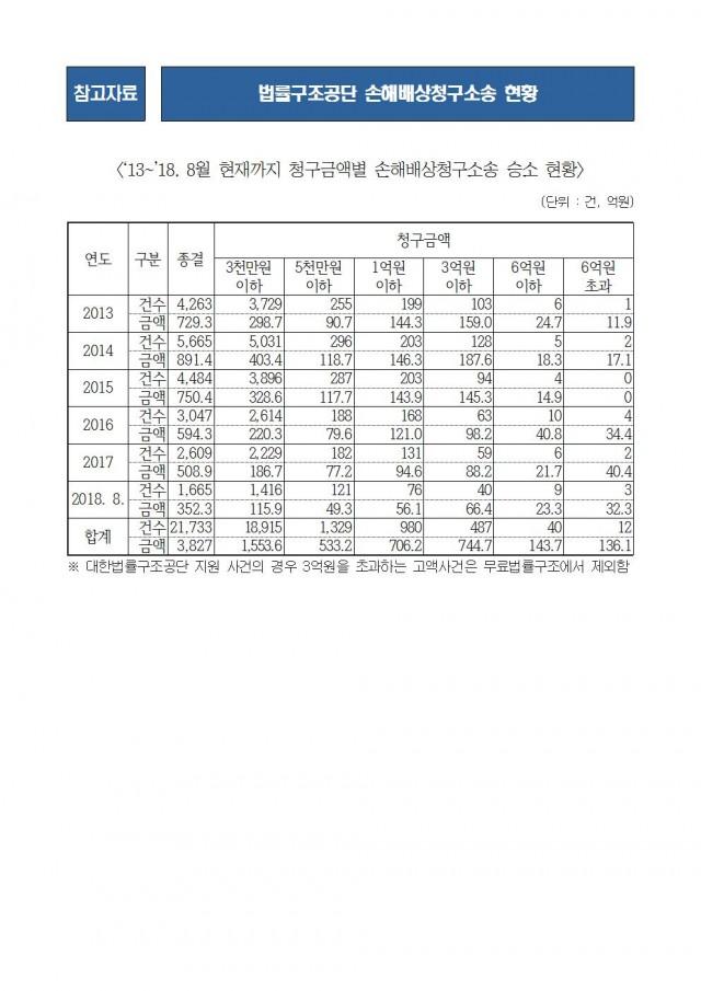 20181005 [김도읍의원실 보도자료] 법원 소송구조 '로또'로  변질될 우려004.jpg