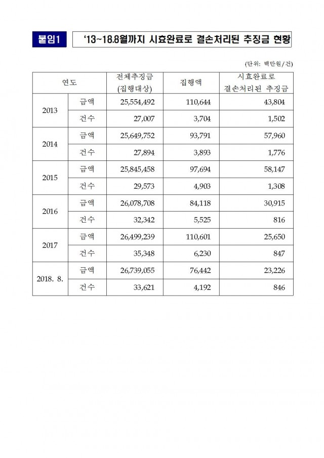 20181018_김도읍의원실 보도자료_최근 6년간 시효완료로 결손처리된 추징금 2,397억원002.jpg