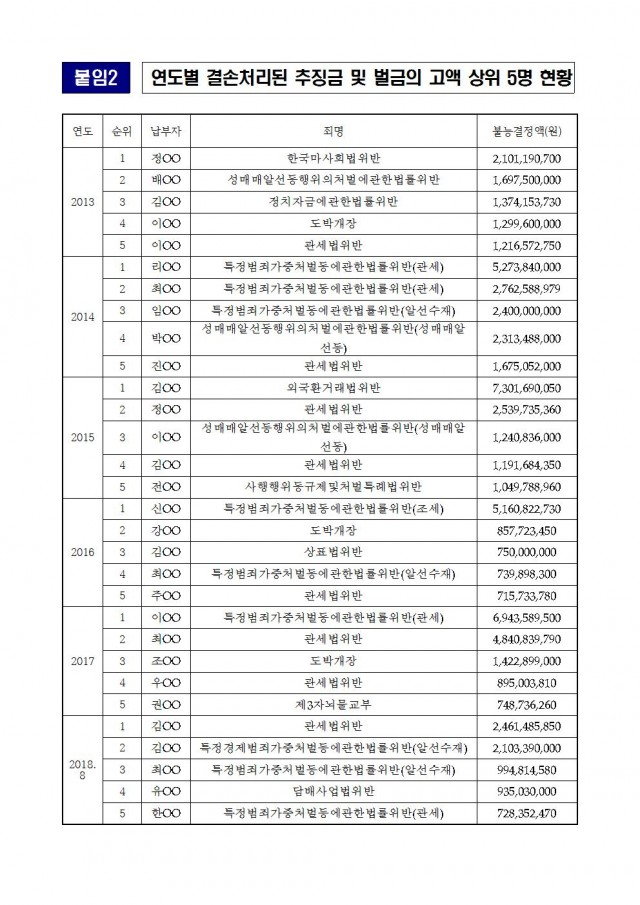 20181018_김도읍의원실 보도자료_최근 6년간 시효완료로 결손처리된 추징금 2,397억원005.jpg