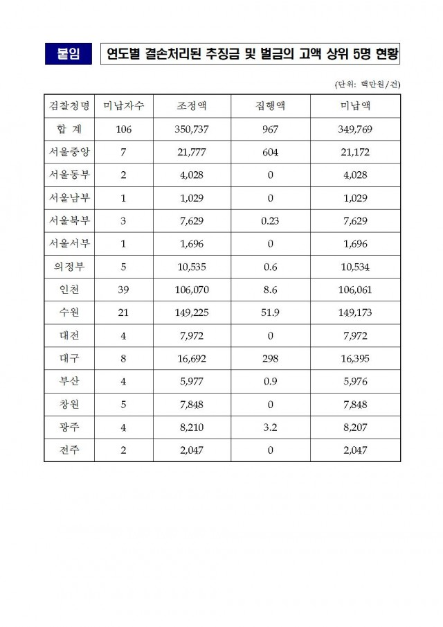 20181018_김도읍의원실 보도자료_최근 6년간 시효완료로 결손처리된 추징금 2,397억원006.jpg